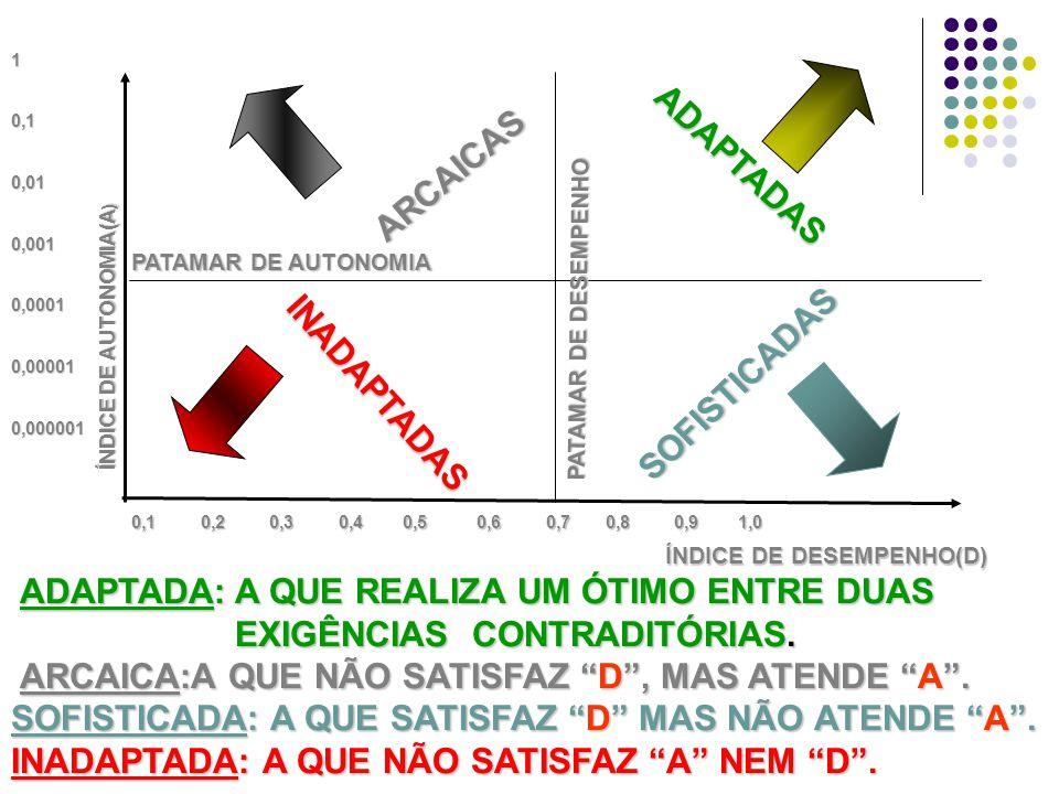 10,10,010,0010,00010,000010,000001 ÍNDICE DE AUTONOMIA(A ) PATAMAR DE AUTONOMIA ARCAICAS INADAPTADAS ADAPTADAS SOFISTICADAS PATAMAR DE DESEMPENHO ÍNDICE DE DESEMPENHO(D) 0,1 0,2 0,3 0,4 0,5 0,6 0,7 0,8 0,9 1,0 ADAPTADA: A QUE REALIZA UM ÓTIMO ENTRE DUAS ADAPTADA: A QUE REALIZA UM ÓTIMO ENTRE DUAS EXIGÊNCIAS CONTRADITÓRIAS.
