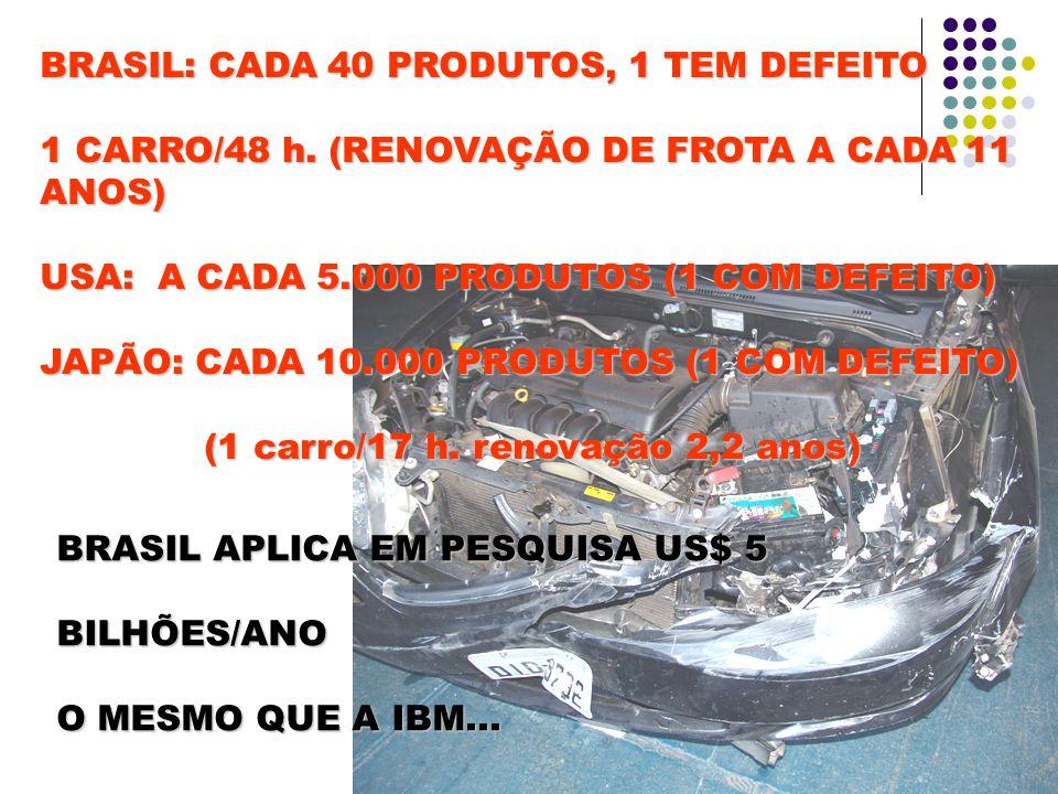 BRASIL: CADA 40 PRODUTOS, 1 TEM DEFEITO 1 CARRO/48 h.