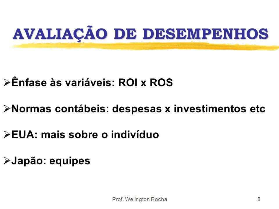 Prof. Welington Rocha9 A QUESTÃO da TAXA de CÂMBIO Na competitividade Nos preços de transferência