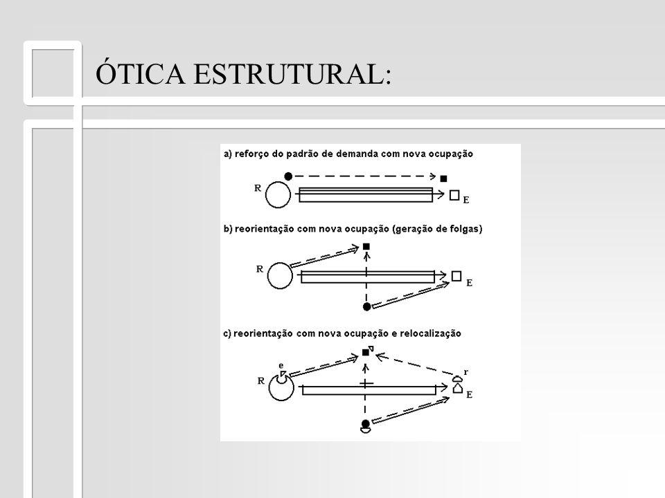 ÓTICA ESTRUTURAL: