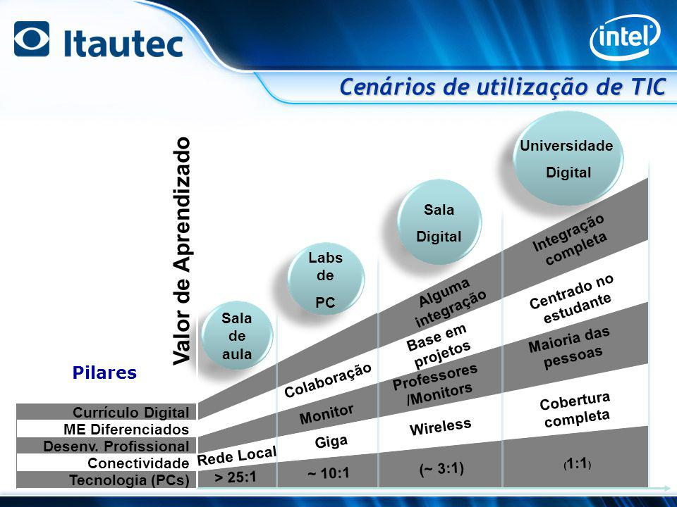 Sala de aula Labs de PC Sala Digital Universidade Digital Tecnologia (PCs) Conectividade Desenv. Profissional ME Diferenciados Currículo Digital > 25: