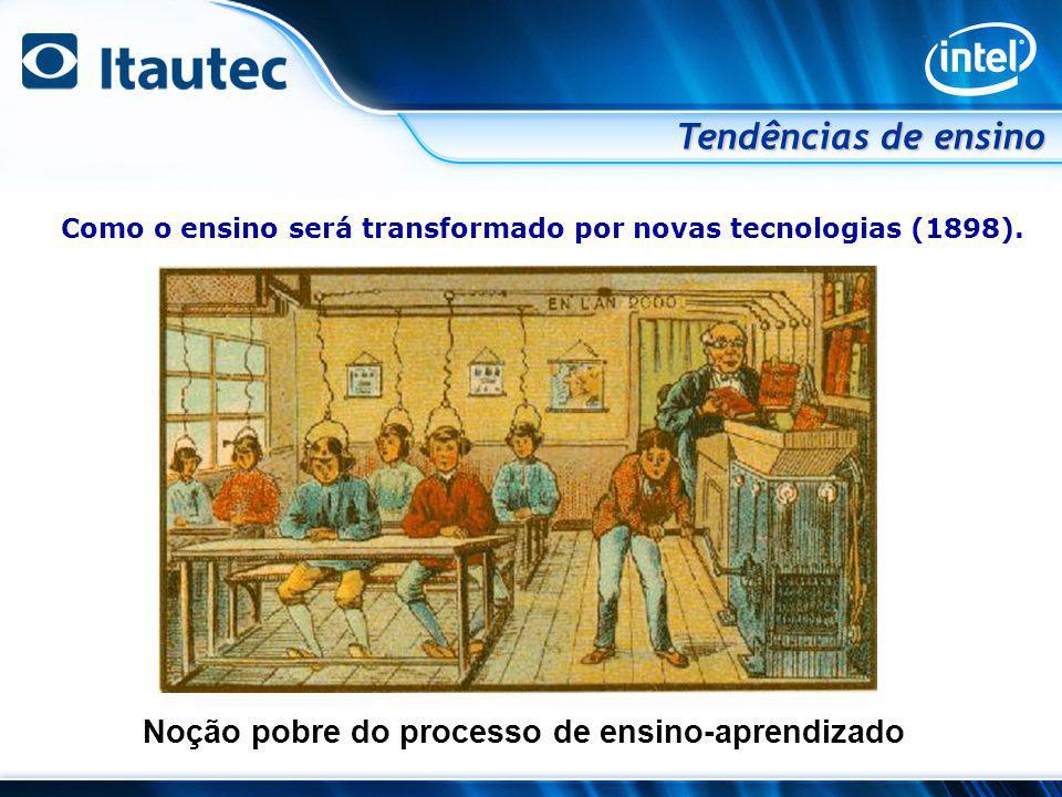 Noção pobre do processo de ensino-aprendizado Como o ensino será transformado por novas tecnologias (1898). Tendências de ensino