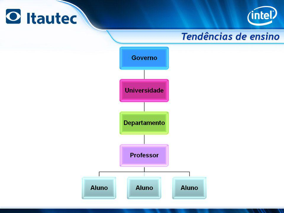 Universidade Recursos Educacionais Tendências de ensino Pessoas, Processos e Tecnologia
