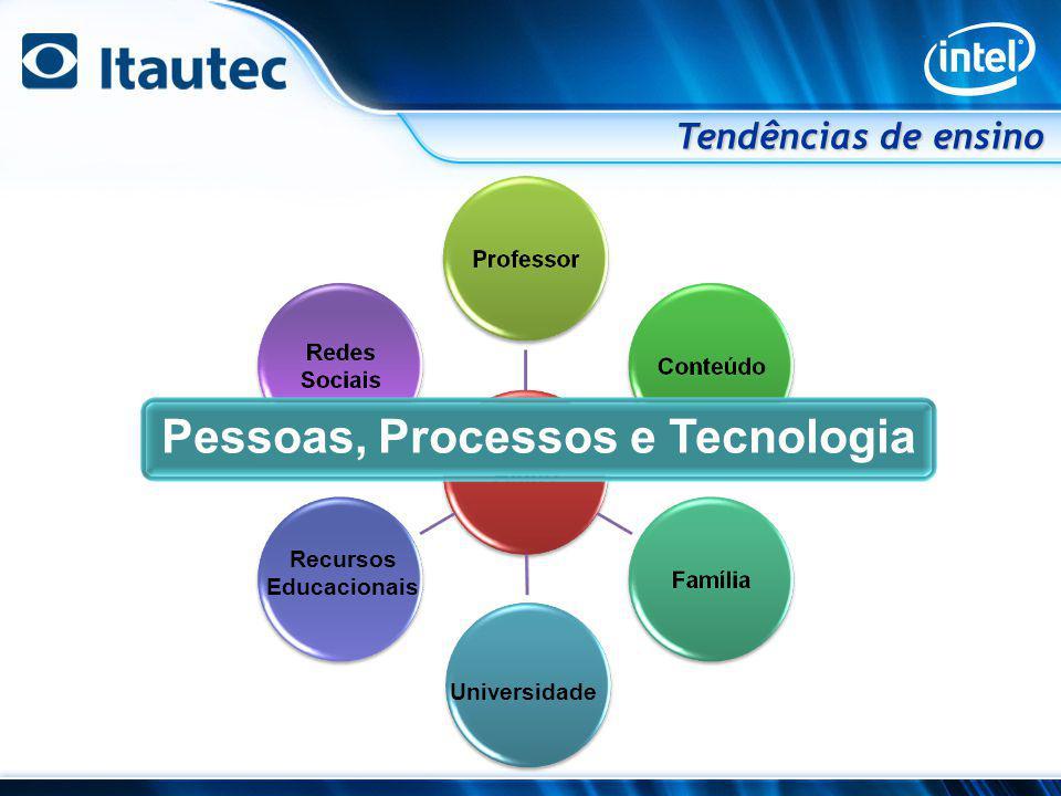 GovernoUniversidadeDepartamentoProfessorAluno Universidade Recursos Educacionais Pessoas, Processos, Tecnologia Tendências de ensino