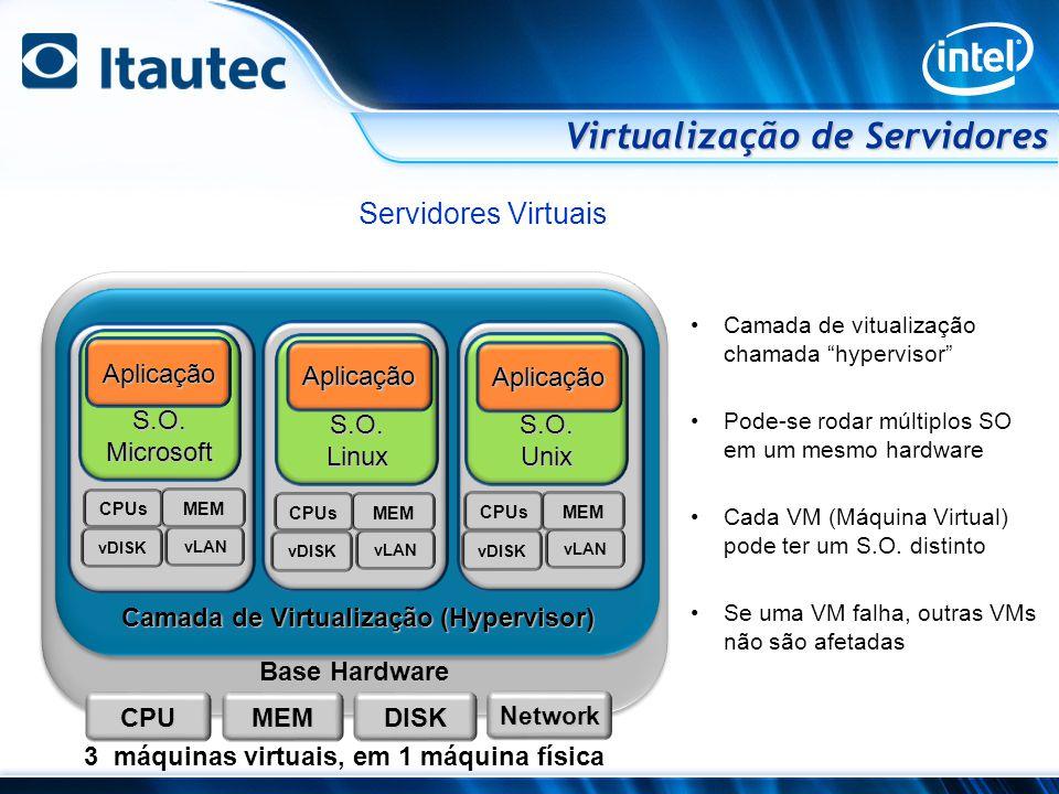 Base Hardware CPUMEMDISK Network 3 máquinas virtuais, em 1 máquina física Sistema Operacional Aplicação Virtualização de Servidores Um único sistema operacional por servidor Uma única aplicação por servidor Componentes de hardware conectados diretamente ao S.O.