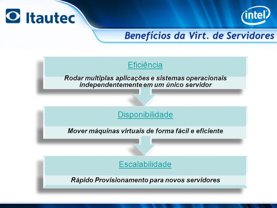 Base Hardware Camada de Virtualização (Hypervisor) CPUMEMDISK Network 3 máquinas virtuais, em 1 máquina física CPUs MEM vDISK vLAN S.O.Linux Aplicação CPUs MEM vDISK vLAN S.O.Unix Aplicação CPUs MEM vDISK vLAN S.O.Microsoft Aplicação Virtualização de Servidores Camada de vitualização chamada hypervisor Pode-se rodar múltiplos SO em um mesmo hardware Cada VM (Máquina Virtual) pode ter um S.O.