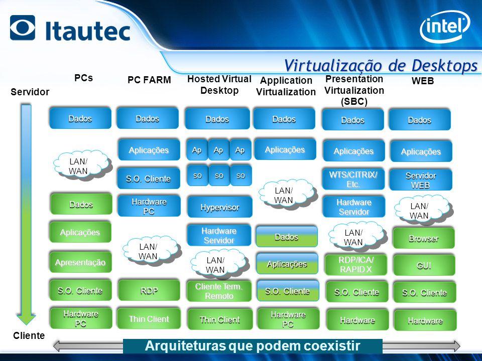 Arquiteturas que podem coexistir Servidor Cliente PCsDadosDados LAN/ WAN LAN/ WAN DadosDados AplicaçõesAplicações ApresentaçãoApresentação S.O.