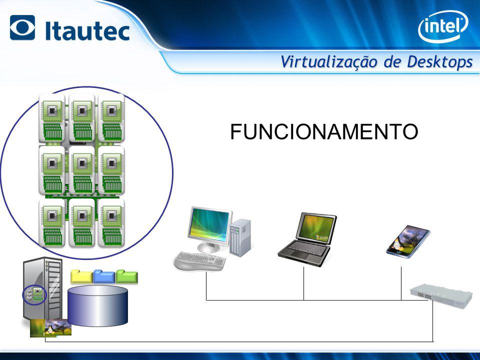 LAN/ WAN LAN/ WAN DadosDados DadosDados HardwareServidor HypervisorHypervisor Cliente Term.
