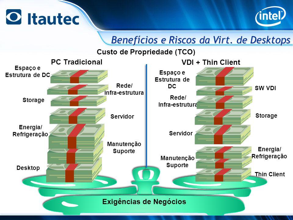 Tele-atendimento Usuários Móveis Móveis Desenvolvedores Mesa de Operação Terminal Caixa ATMs UsuáriosTemporários Retaguarda Clientes Recursos de Sistema (HW, SW e Rede) Exigência de negócio: Setor Financeiro Benefícios e Riscos da Virt.