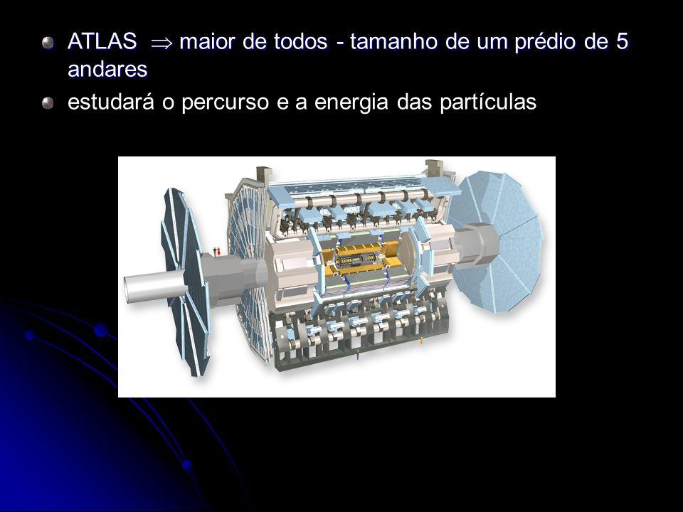 ATLAS maior de todos - tamanho de um prédio de 5 andares estudará o percurso e a energia das partículas
