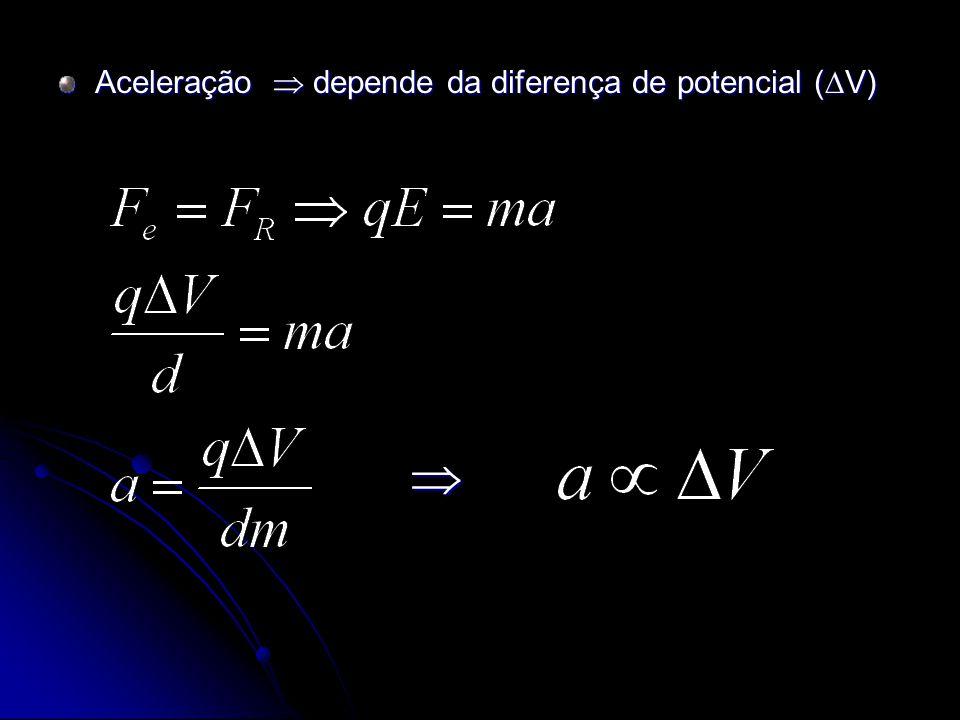 Aceleração depende da diferença de potencial ( V)