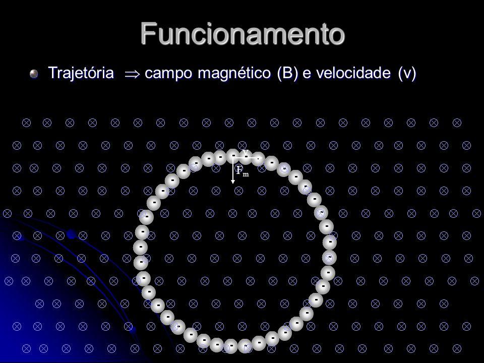 Funcionamento Trajetória campo magnético (B) e velocidade (v) -- -- - - - - - - -- -- --- ----- ---- - - - - - -- - ------ - v FmFm