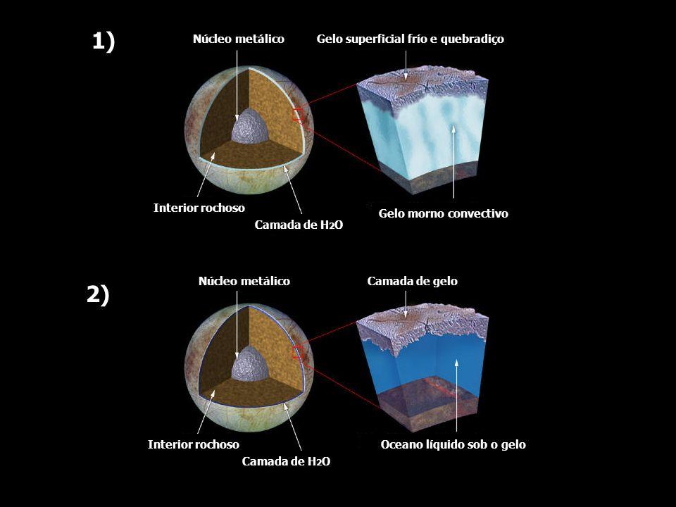 Núcleo metálicoGelo superficial frío e quebradiço Gelo morno convectivo Camada de H 2 O Interior rochoso Núcleo metálico Interior rochoso Camada de H 2 O Camada de gelo Oceano líquido sob o gelo 1) 2)