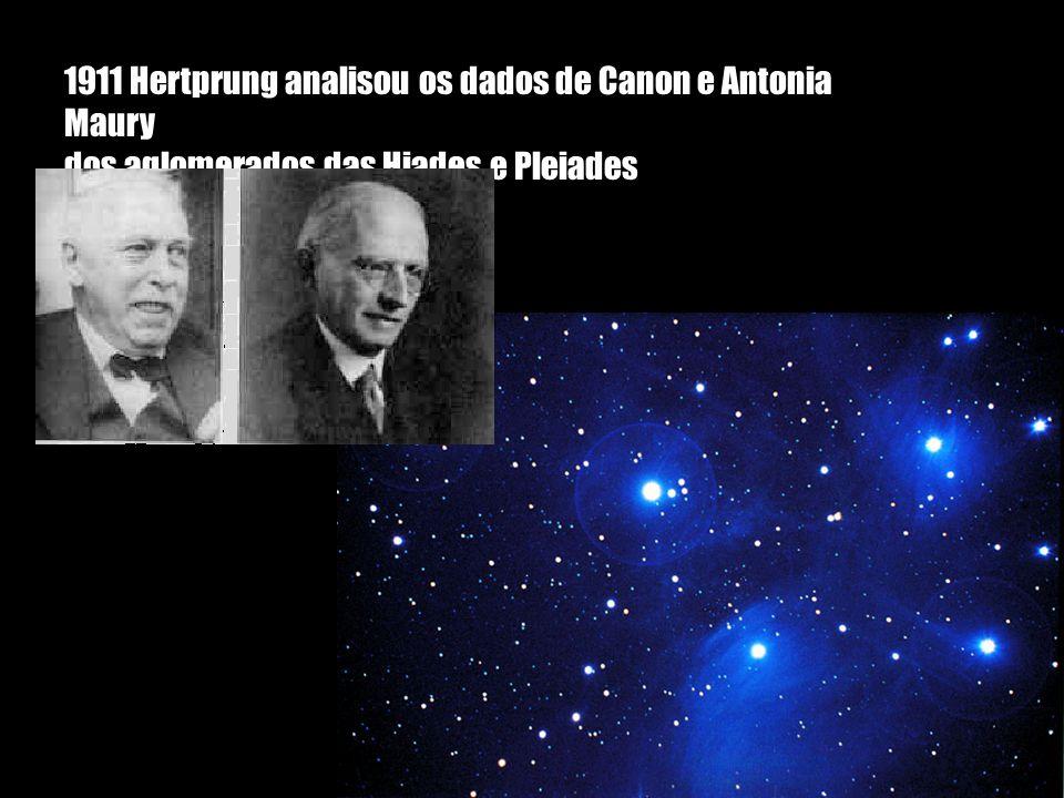 1911 Hertprung analisou os dados de Canon e Antonia Maury dos aglomerados das Hiades e Pleiades