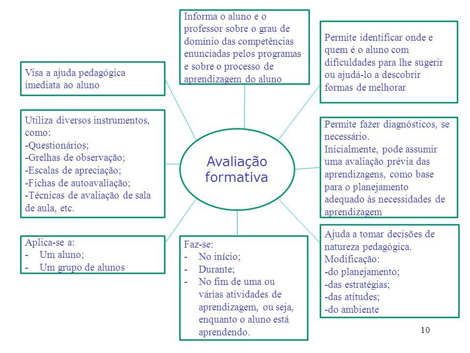 10 Avaliação formativa Visa a ajuda pedagógica imediata ao aluno Utiliza diversos instrumentos, como: -Questionários; -Grelhas de observação; -Escalas de apreciação; -Fichas de autoavaliação; -Técnicas de avaliação de sala de aula, etc.