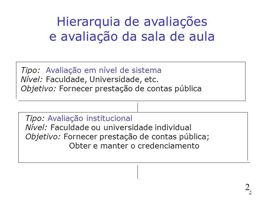 Hierarquia de avaliações e avaliação da sala de aula Tipo: Avaliação em nível de sistema Nível: Faculdade, Universidade, etc.
