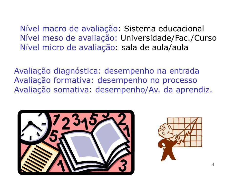 Avaliação formativa Depois de uma falta (erro), não a corrigir é a verdadeira falta (Confúcio) Avaliação somativa: Avaliação da aprendizagem: Desempenho do aluno em relação aos objetivos da aprendizagem ao final de uma unidade de ensino, de um programa, de um semestre, de um ano letivo.