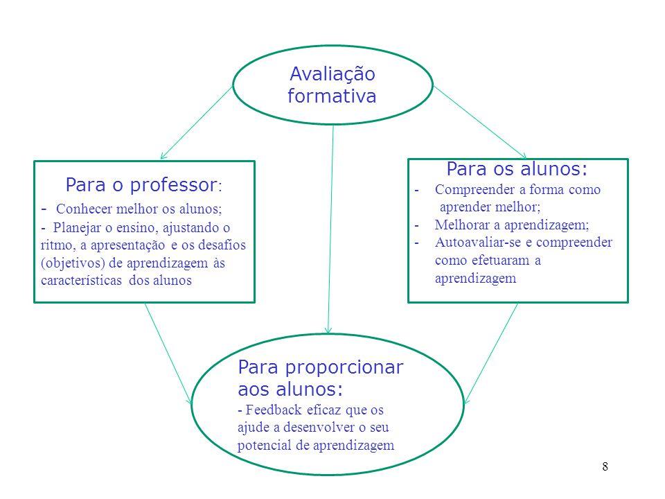 Avaliação formativa Para o professor : - Conhecer melhor os alunos; - Planejar o ensino, ajustando o ritmo, a apresentação e os desafios (objetivos) de aprendizagem às características dos alunos Para os alunos: -Compreender a forma como aprender melhor; -Melhorar a aprendizagem; -Autoavaliar-se e compreender como efetuaram a aprendizagem.