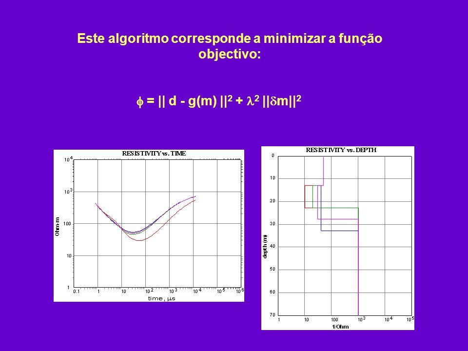 Este algoritmo corresponde a minimizar a função objectivo: =    d - g(m)    2 + 2    m   2
