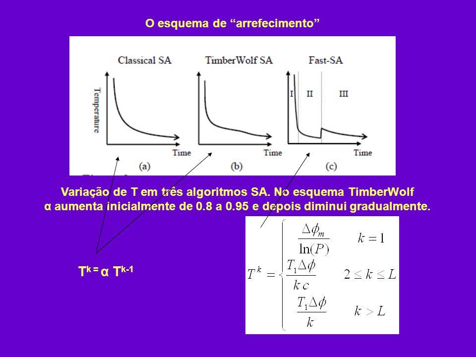 O esquema de arrefecimento Variação de T em três algoritmos SA. No esquema TimberWolf α aumenta inicialmente de 0.8 a 0.95 e depois diminui gradualmen