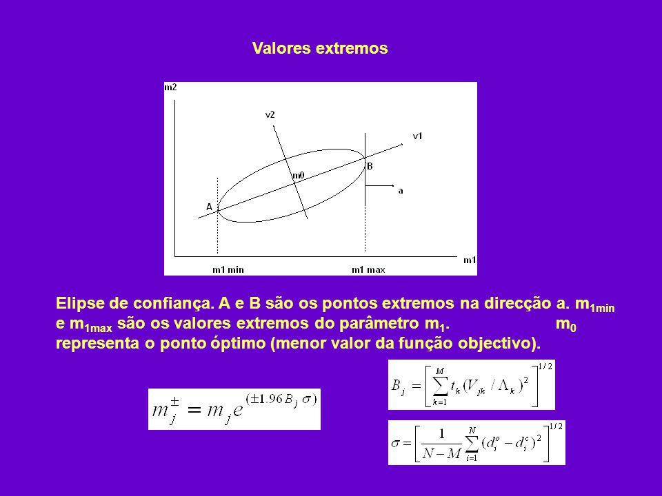 Valores extremos Elipse de confiança. A e B são os pontos extremos na direcção a. m 1min e m 1max são os valores extremos do parâmetro m 1. m 0 repres