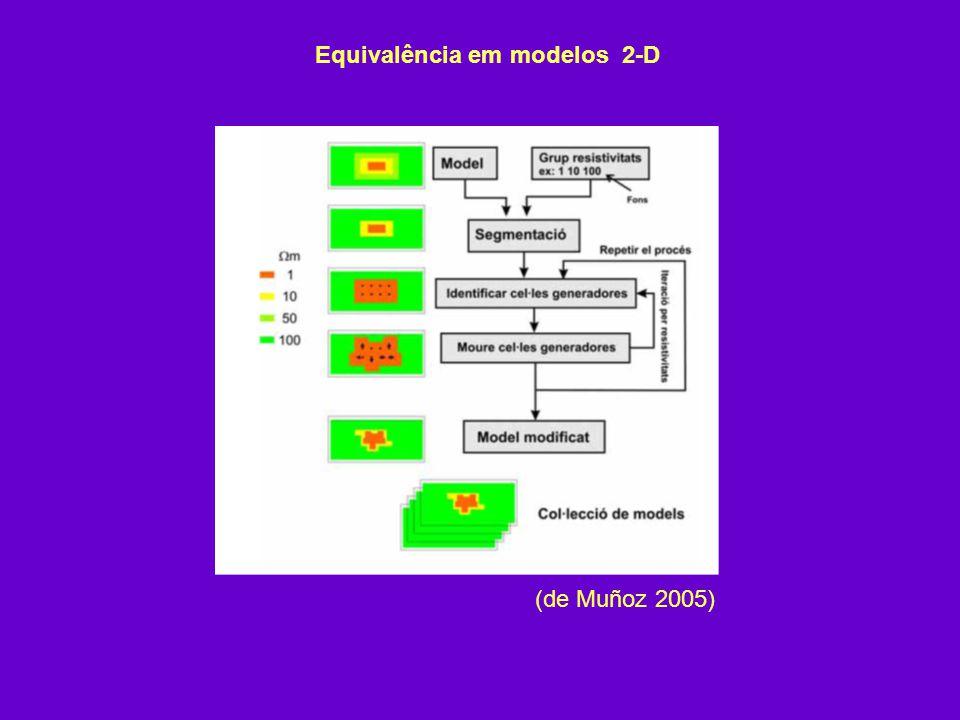 Equivalência em modelos 2-D (de Muñoz 2005)