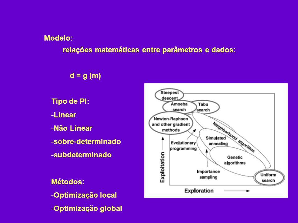 d = g (m) Modelo: relações matemáticas entre parâmetros e dados: Tipo de PI: -Linear -Não Linear -sobre-determinado -subdeterminado Métodos: -Optimização local -Optimização global