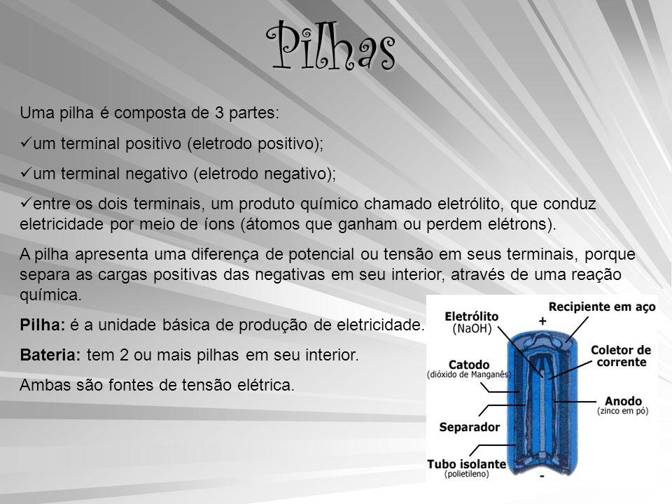 Pilhas Uma pilha é composta de 3 partes: um terminal positivo (eletrodo positivo); um terminal negativo (eletrodo negativo); entre os dois terminais, um produto químico chamado eletrólito, que conduz eletricidade por meio de íons (átomos que ganham ou perdem elétrons).