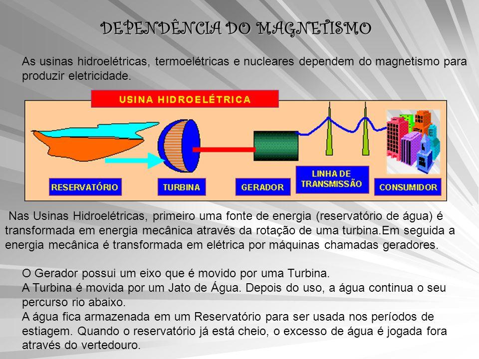 DEPENDÊNCIA DO MAGNETISMO As usinas hidroelétricas, termoelétricas e nucleares dependem do magnetismo para produzir eletricidade.