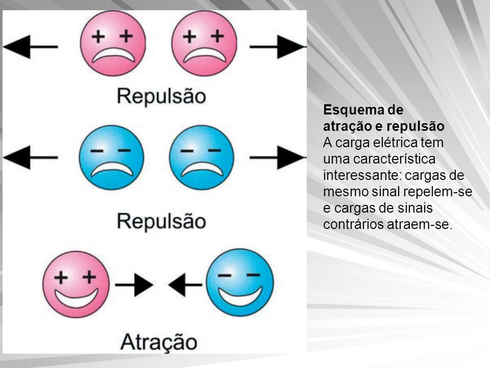Esquema de atração e repulsão A carga elétrica tem uma característica interessante: cargas de mesmo sinal repelem-se e cargas de sinais contrários atraem-se.