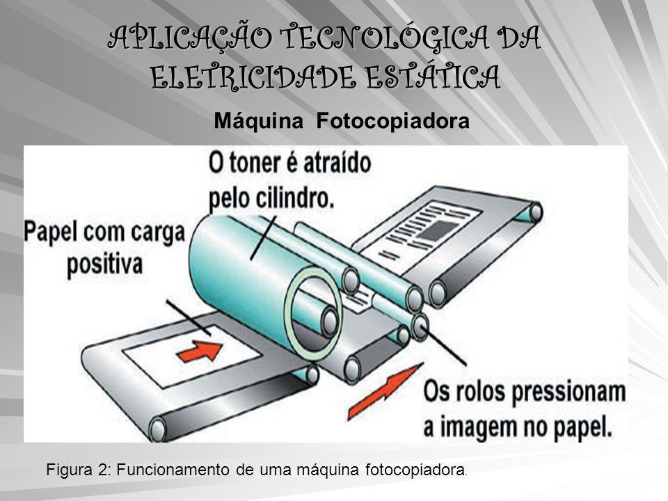 APLICAÇÃO TECNOLÓGICA DA ELETRICIDADE ESTÁTICA Máquina Fotocopiadora Figura 2: Funcionamento de uma máquina fotocopiadora.