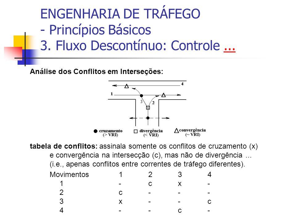 ENGENHARIA DE TRÁFEGO - Princípios Básicos 3. Fluxo Descontínuo: Controle...... Análise dos Conflitos em Interseções: tabela de conflitos: assinala so