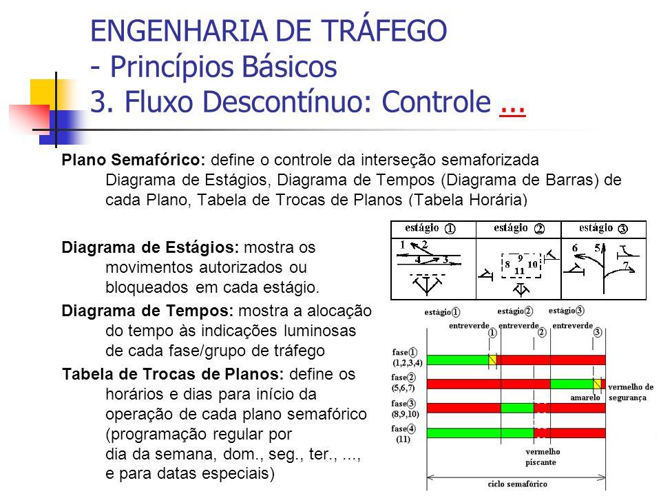 ENGENHARIA DE TRÁFEGO - Princípios Básicos 3. Fluxo Descontínuo: Controle...... Plano Semafórico: define o controle da interseção semaforizada Diagram