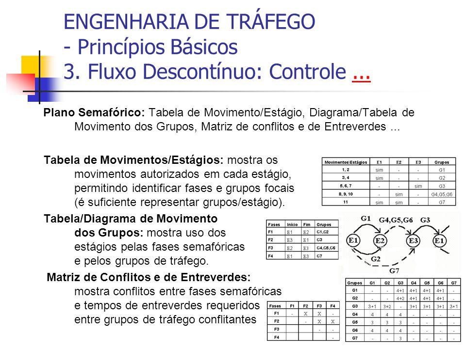 ENGENHARIA DE TRÁFEGO - Princípios Básicos 3. Fluxo Descontínuo: Controle...... Plano Semafórico: Tabela de Movimento/Estágio, Diagrama/Tabela de Movi