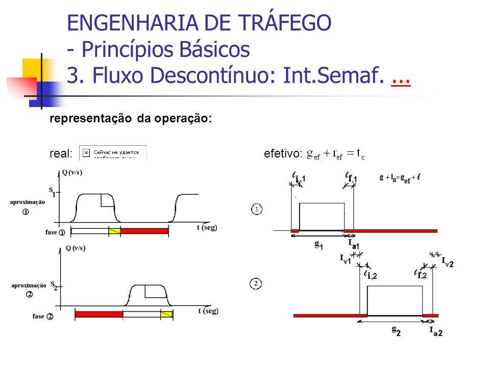 ENGENHARIA DE TRÁFEGO - Princípios Básicos 3. Fluxo Descontínuo: Int.Semaf....... representação da operação: real: efetivo: