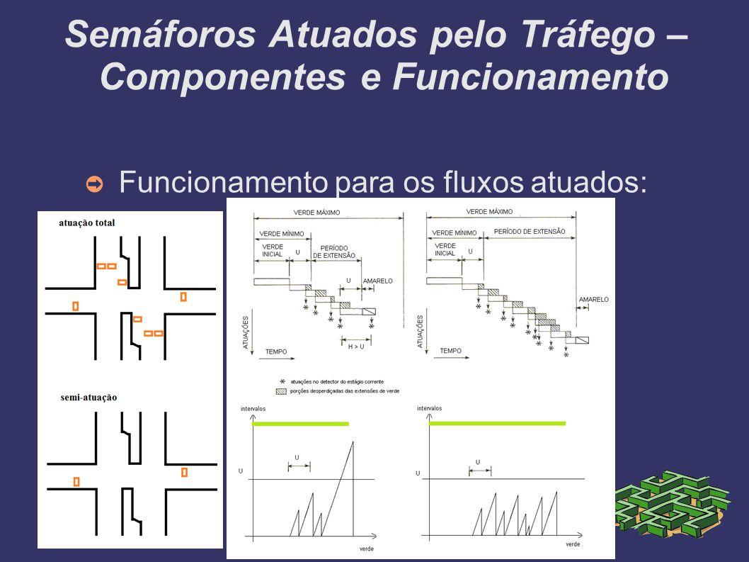 Semáforos Atuados pelo Tráfego – Componentes e Funcionamento Funcionamento para os fluxos atuados: