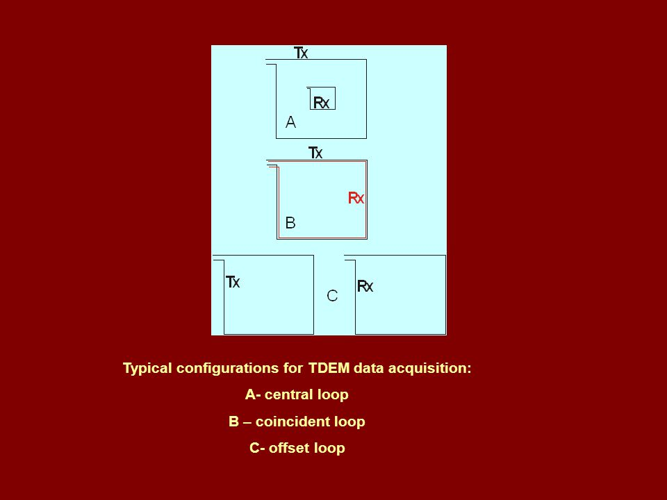 Typical configurations for TDEM data acquisition: A- central loop B – coincident loop C- offset loop