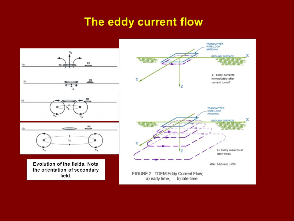 The eddy current flow Evolution of the fields. Note the orientation of secondary field.