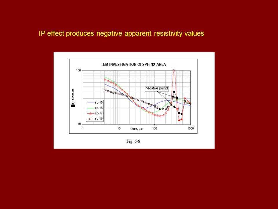 IP effect produces negative apparent resistivity values