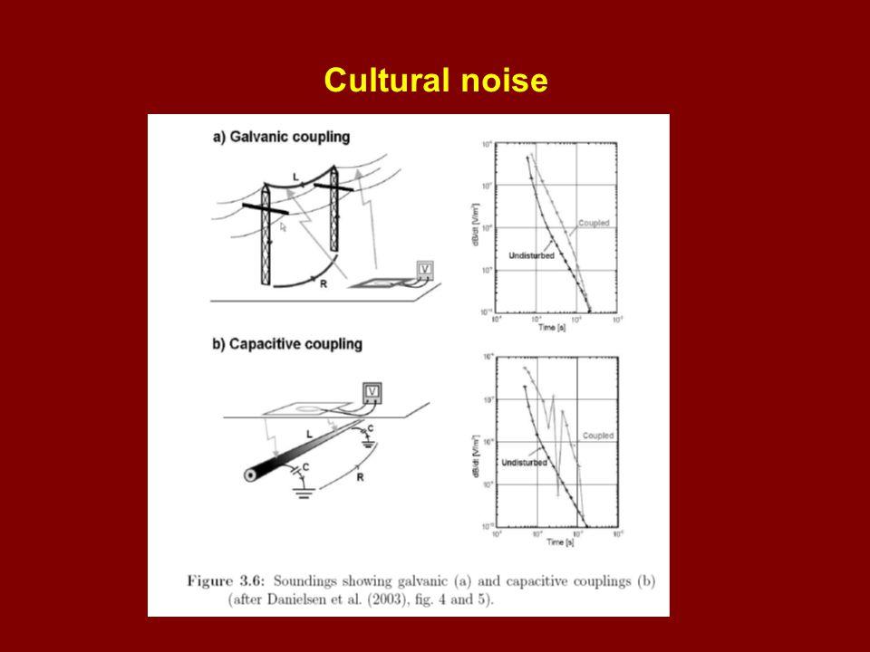 Cultural noise