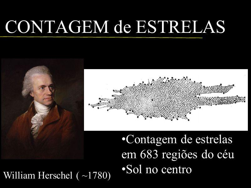 CONTAGEM de ESTRELAS William Herschel ( ~1780) Contagem de estrelas em 683 regiões do céu Sol no centro