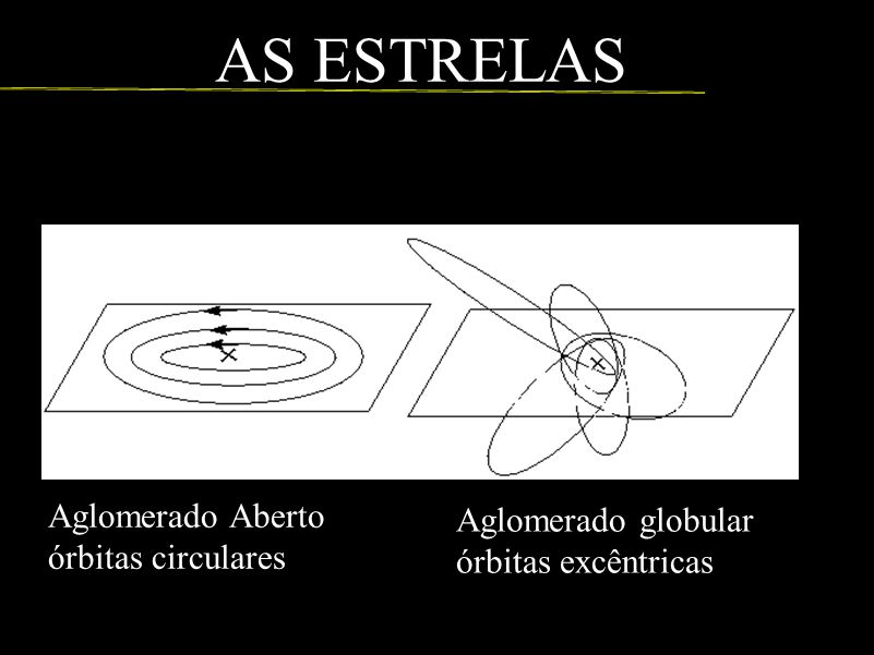 Aglomerado Aberto órbitas circulares Aglomerado globular órbitas excêntricas AS ESTRELAS
