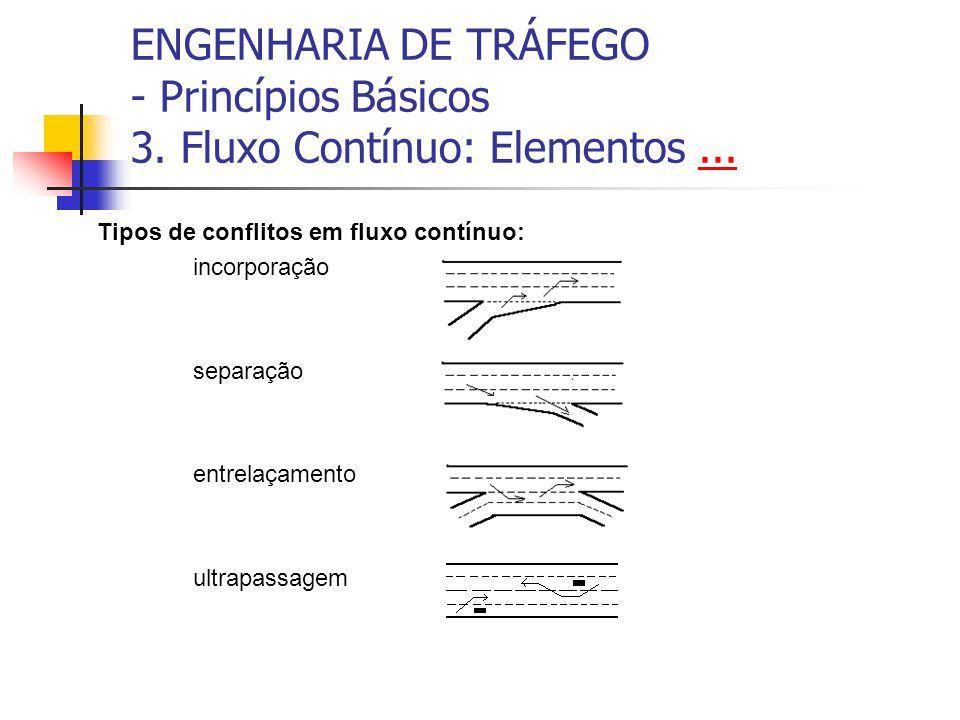 ENGENHARIA DE TRÁFEGO - Princípios Básicos 3. Fluxo Contínuo...... Segmentos de Entrelaçamento