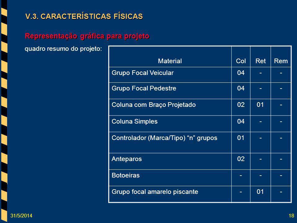 31/5/201418 V.3. CARACTERÍSTICAS FÍSICAS Representação gráfica para projeto quadro resumo do projeto: MaterialColRetRem Grupo Focal Veicular04-- Grupo