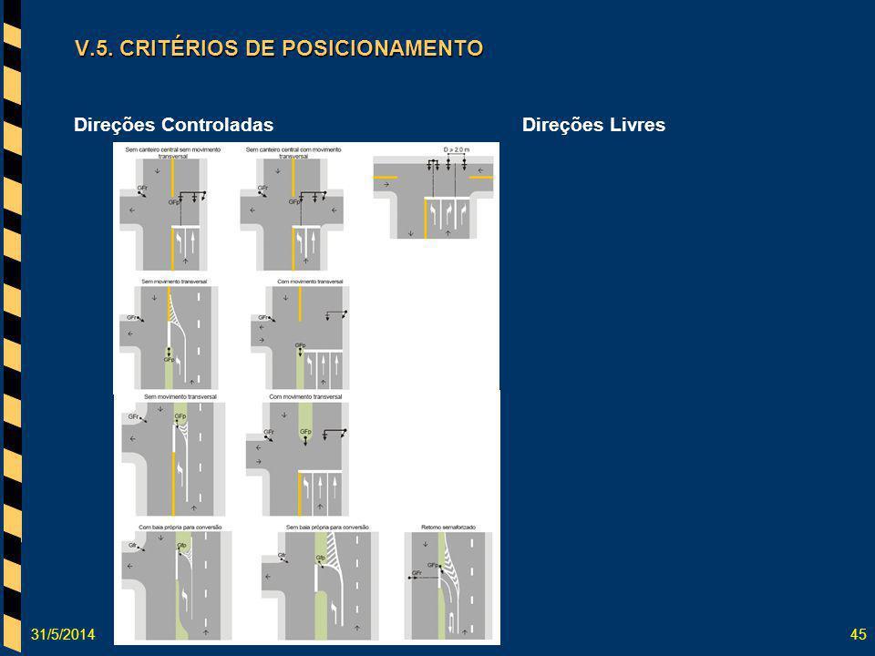 31/5/201445 V.5. CRITÉRIOS DE POSICIONAMENTO Direções LivresDireções Controladas
