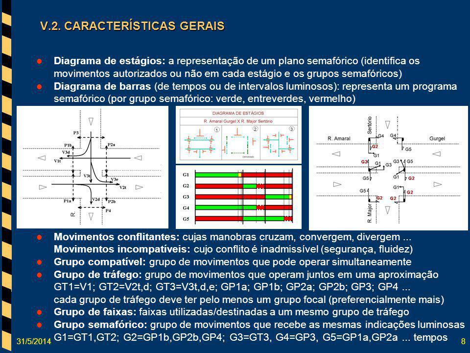 31/5/20148 Diagrama de estágios: a representação de um plano semafórico (identifica os movimentos autorizados ou não em cada estágio e os grupos semaf