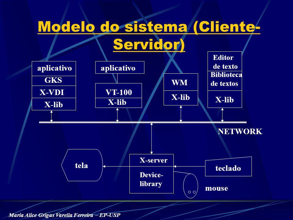 Maria Alice Grigas Varella Ferreira – EP-USP Modelo do sistema (Cliente- Servidor) NETWORK X-server Device- library teclado tela aplicativo WM GKS X-VDIVT-100 Editor de texto Biblioteca de textos X-lib mouse