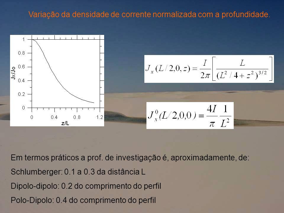 Variação da densidade de corrente normalizada com a profundidade. Em termos práticos a prof. de investigação é, aproximadamente, de: Schlumberger: 0.1