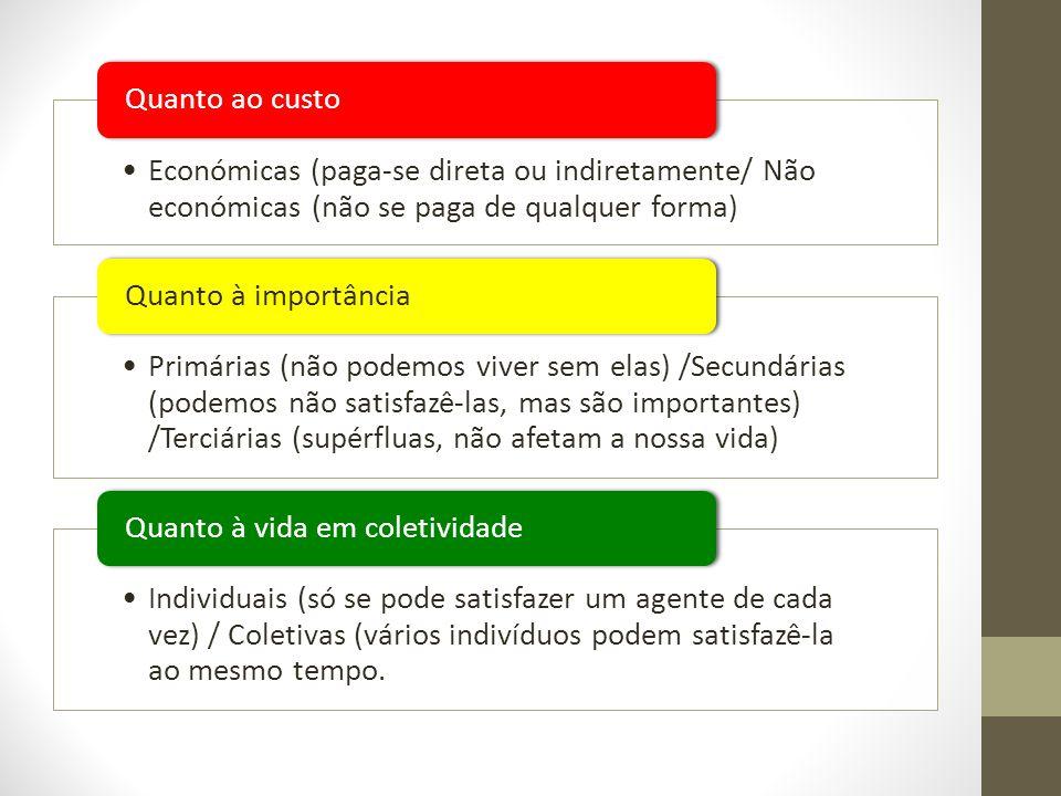 Económicas (paga-se direta ou indiretamente/ Não económicas (não se paga de qualquer forma) Quanto ao custo Primárias (não podemos viver sem elas) /Se