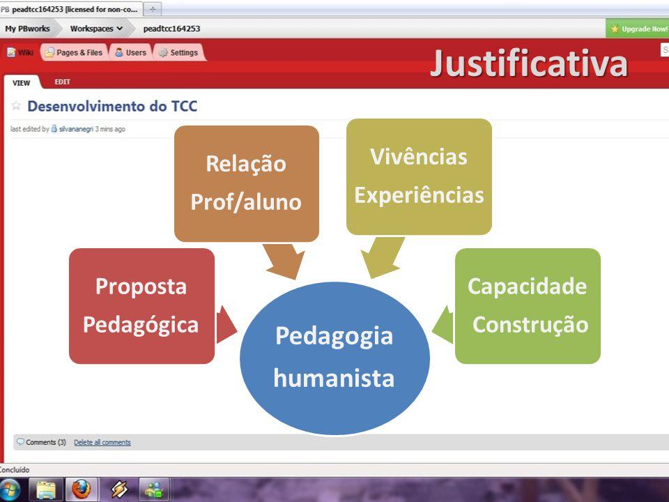 Justificativa Pedagogia humanista Proposta Pedagógica Relação Prof/aluno Vivências Experiências Capacidade Construção